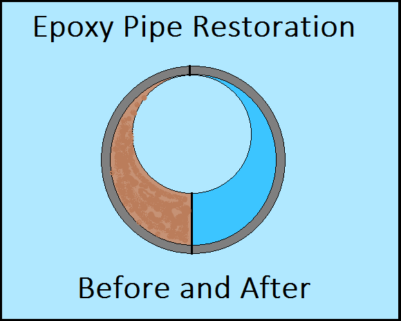 Epoxy Pipe Restoration